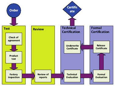 certification-process