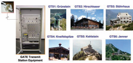 gate-transmitor-location-fe