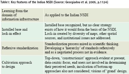 indian-nsdi