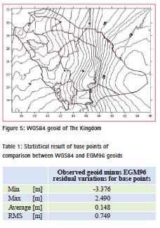 Coordinates : A resource on positioning, navigation and
