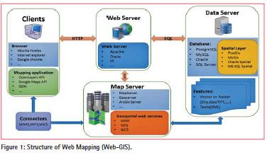 open source server applications